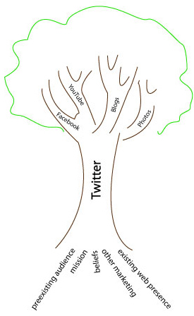 twitter-tree