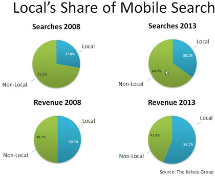 mobile-search420x350