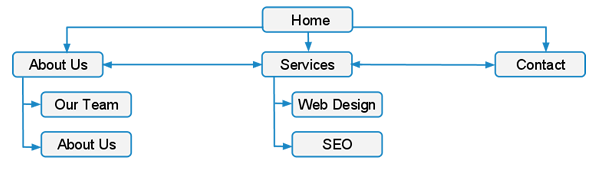 web-design-basic-tree-diagram