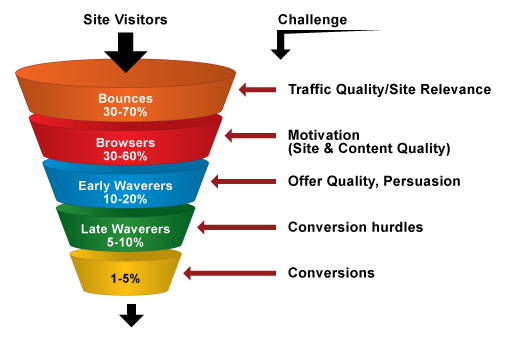 Conversion-Rate-Optimization-Funnel