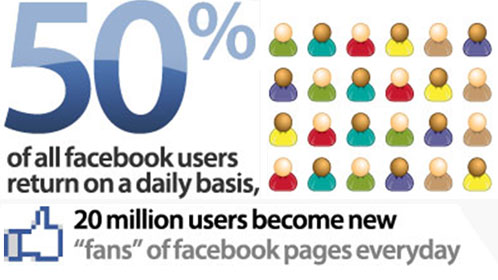 50-percent-facebook-users