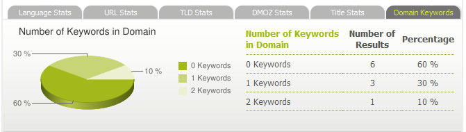 domain-keyword-stats