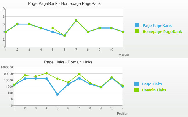links-pagerank