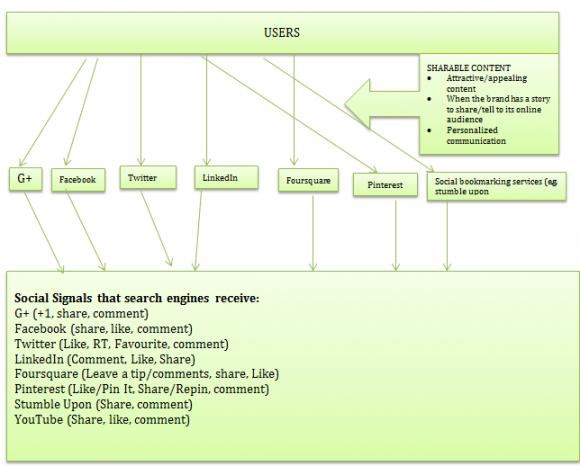 social signals SEO diagram