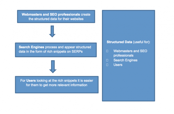 Structured Data Process